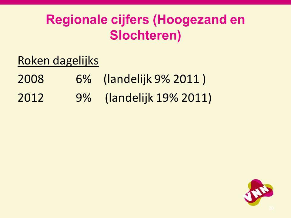 Regionale cijfers (Hoogezand en Slochteren) Roken dagelijks 2008 6% (landelijk 9% 2011 ) 2012 9%(landelijk 19% 2011) 20