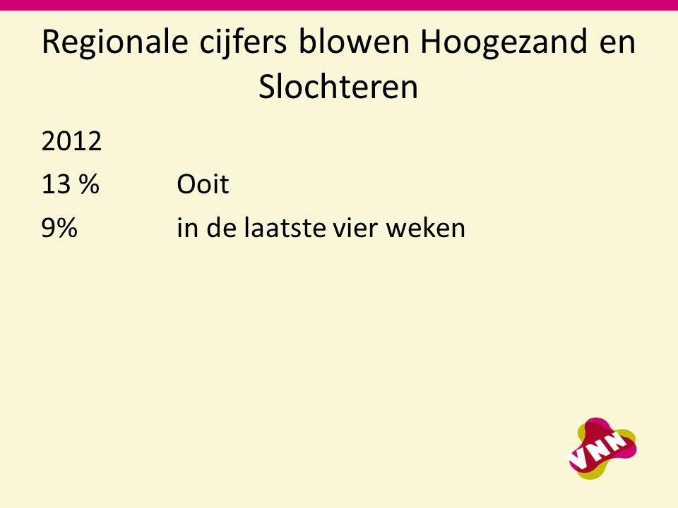 Regionale cijfers blowen Hoogezand en Slochteren 2012 13 % Ooit 9% in de laatste vier weken