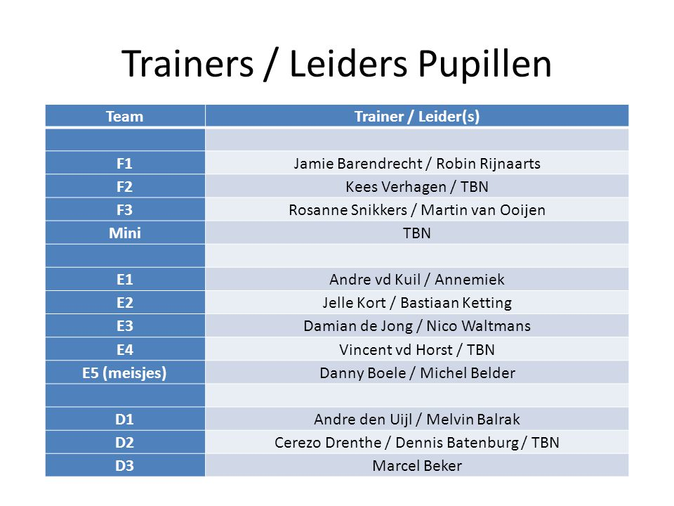 Trainers / Leiders Pupillen TeamTrainer / Leider(s) F1Jamie Barendrecht / Robin Rijnaarts F2Kees Verhagen / TBN F3Rosanne Snikkers / Martin van Ooijen