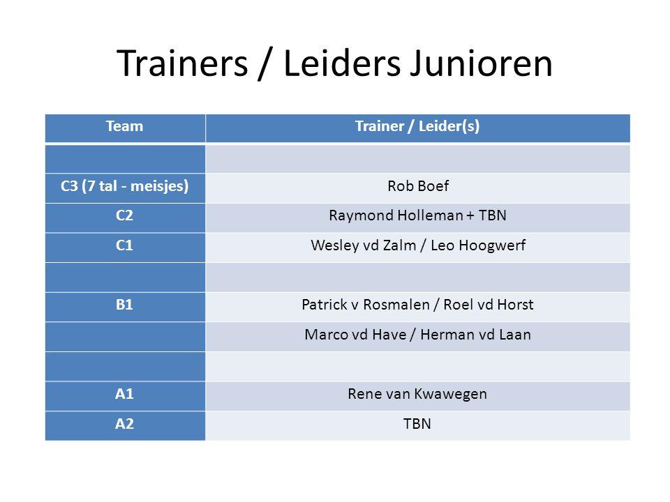 Trainers / Leiders Junioren TeamTrainer / Leider(s) C3 (7 tal - meisjes)Rob Boef C2Raymond Holleman + TBN C1Wesley vd Zalm / Leo Hoogwerf B1Patrick v