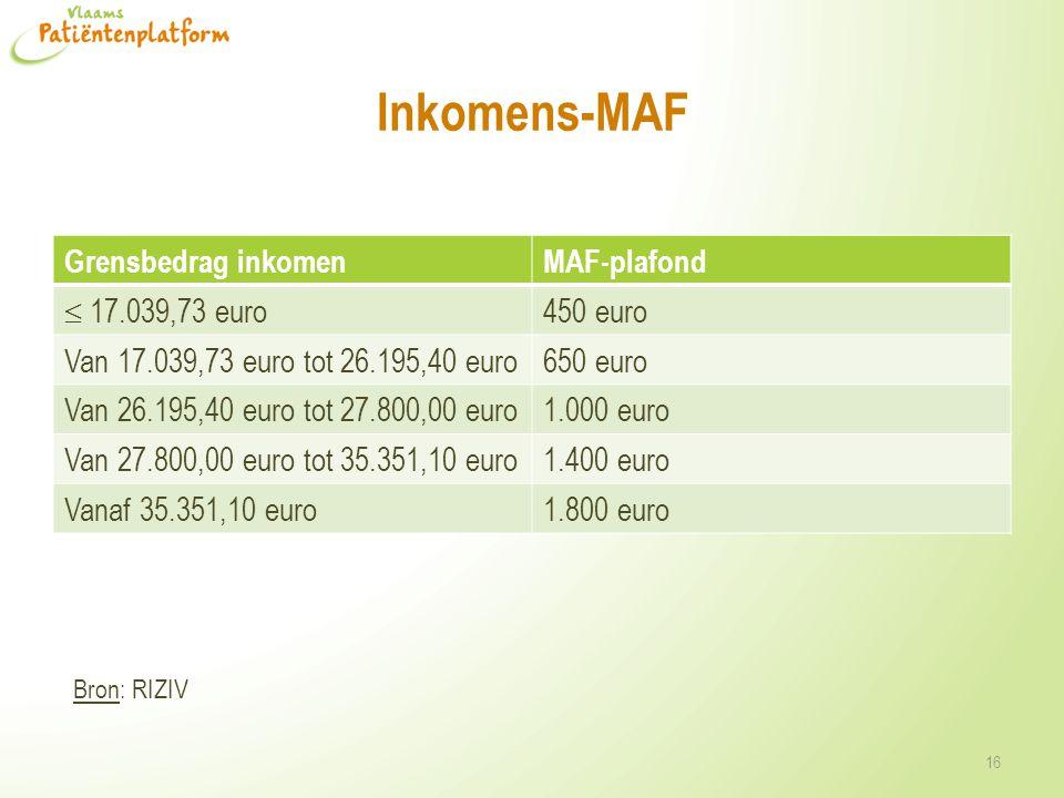 Inkomens-MAF Grensbedrag inkomenMAF-plafond  17.039,73 euro 450 euro Van 17.039,73 euro tot 26.195,40 euro650 euro Van 26.195,40 euro tot 27.800,00 e