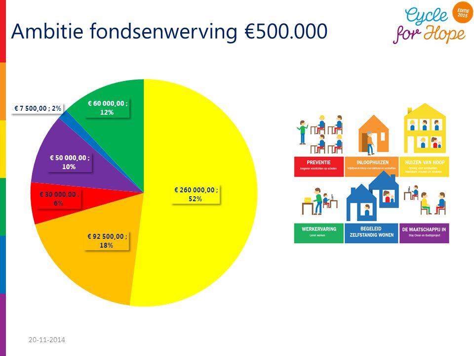 Ambitie fondsenwerving €500.000 20-11-2014