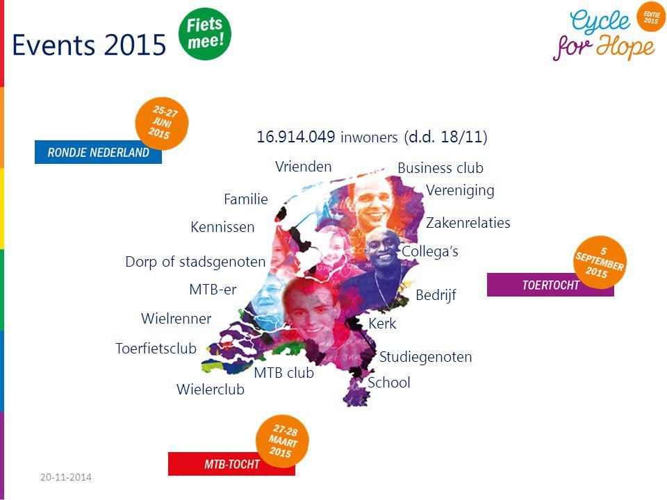 Wielerclub Vereniging School Bedrijf Business club Kerk MTB club Collega's Zakenrelaties Vrienden Familie Dorp of stadsgenoten Kennissen Toerfietsclub Wielrenner MTB-er Studiegenoten 16.914.049 inwoners (d.d.
