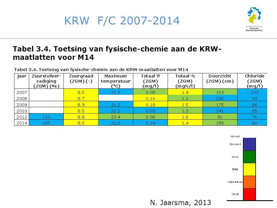 KRW F/C 2007-2014 Tabel 3.4. Toetsing van fysische-chemie aan de KRW- maatlatten voor M14 N. Jaarsma, 2013
