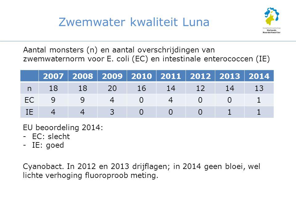 Zwemwater kwaliteit Luna 20072008200920102011201220132014 n18 201614121413 EC99404001 IE44300011 Aantal monsters (n) en aantal overschrijdingen van zw