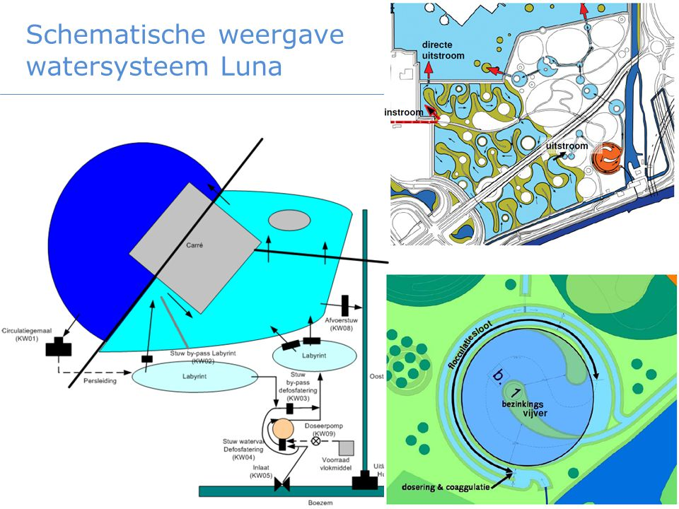 Schematische weergave watersysteem Luna