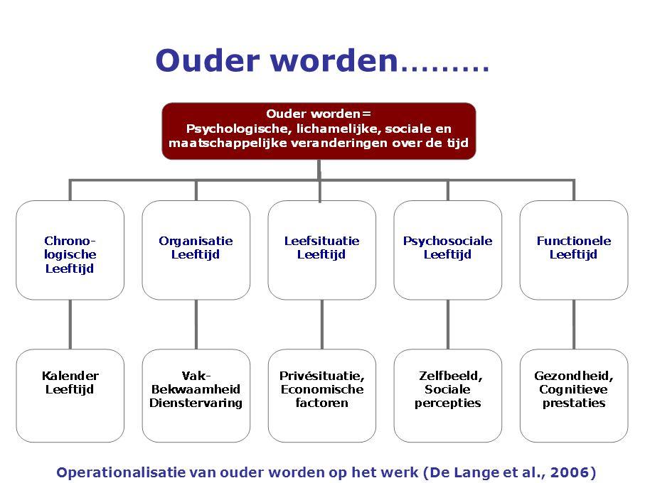 Ouder worden ……… Operationalisatie van ouder worden op het werk (De Lange et al., 2006)