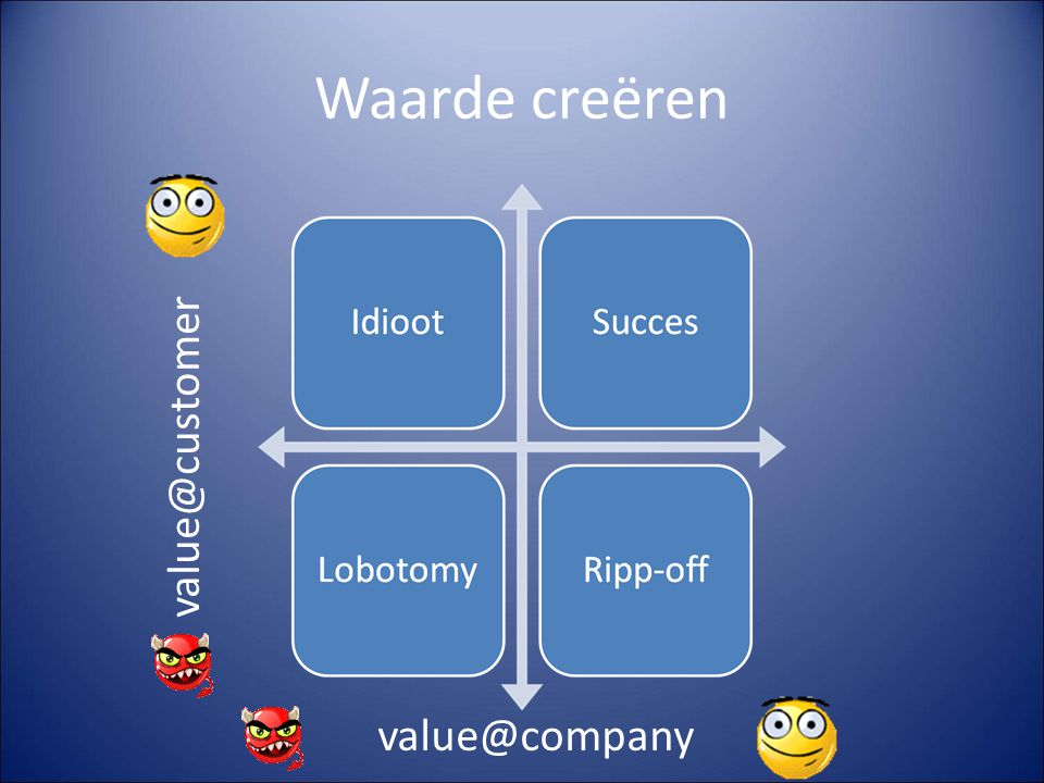 Waarde creëren value@customer value@company