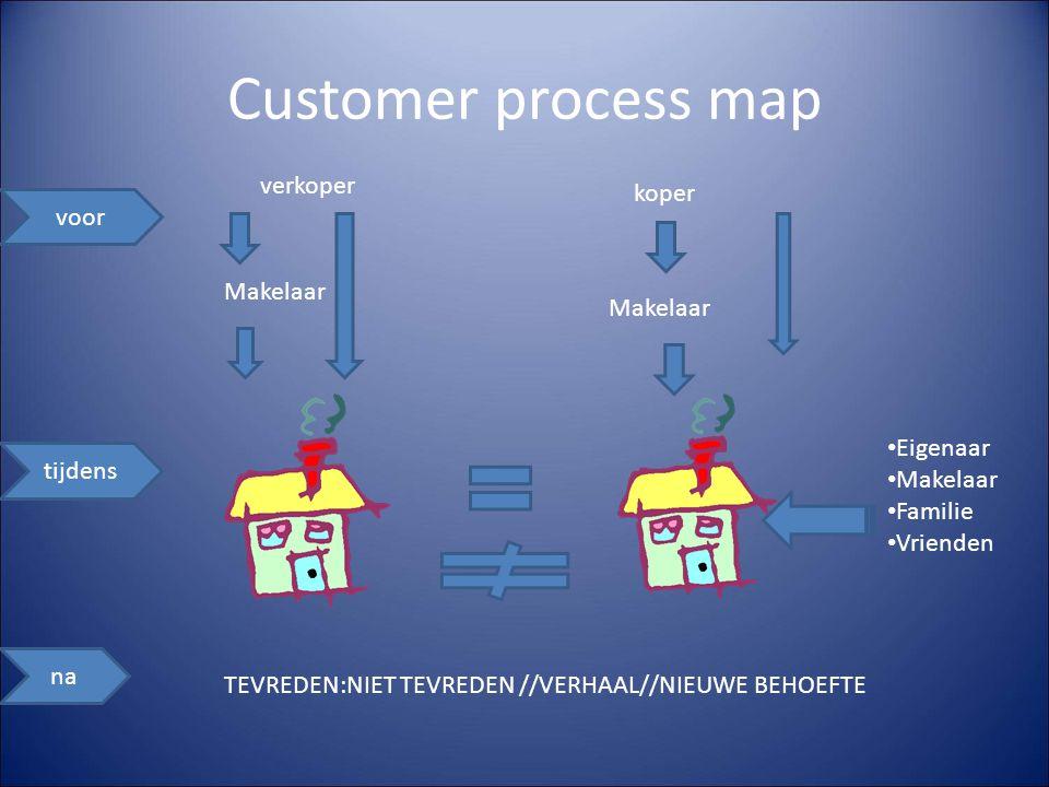 Customer process map voor na tijdens verkoper Makelaar koper TEVREDEN:NIET TEVREDEN //VERHAAL//NIEUWE BEHOEFTE Makelaar Eigenaar Makelaar Familie Vrienden