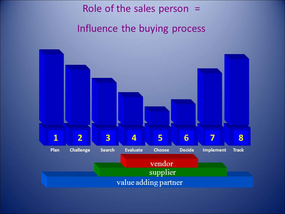 value adding partner supplier vendor Track 8 Implement 7 Decide 6 Choose 5 Evaluate 4 Search 3 Challenge 2 Plan 1 Role of the sales person = Influence the buying process