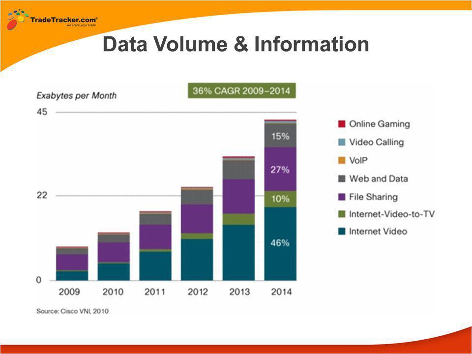 Data Volume & Information