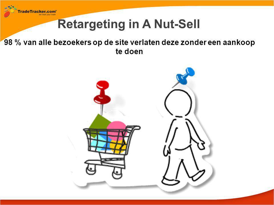 98 % van alle bezoekers op de site verlaten deze zonder een aankoop te doen Retargeting in A Nut-Sell