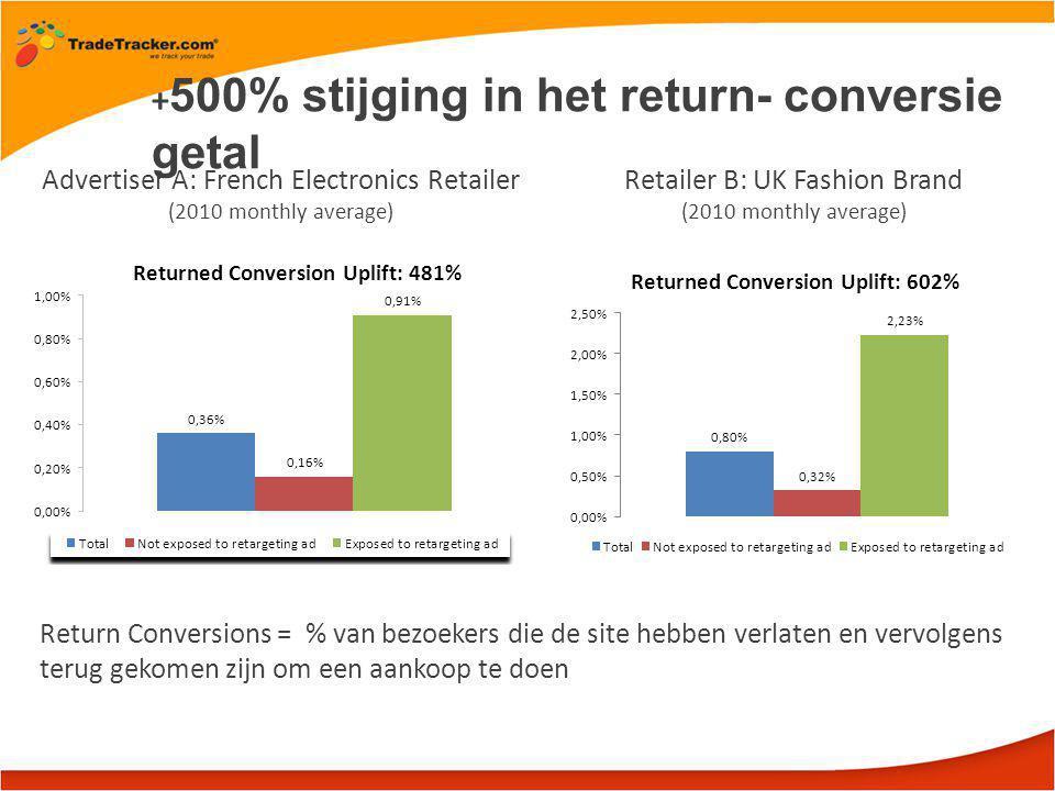+ 500% stijging in het return- conversie getal Advertiser A: French Electronics Retailer (2010 monthly average) Return Conversions = % van bezoekers die de site hebben verlaten en vervolgens terug gekomen zijn om een aankoop te doen Retailer B: UK Fashion Brand (2010 monthly average)