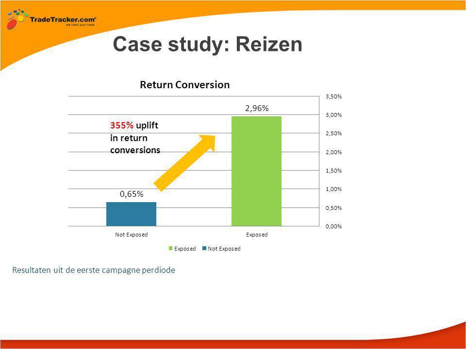 Resultaten uit de eerste campagne perdiode Case study: Reizen