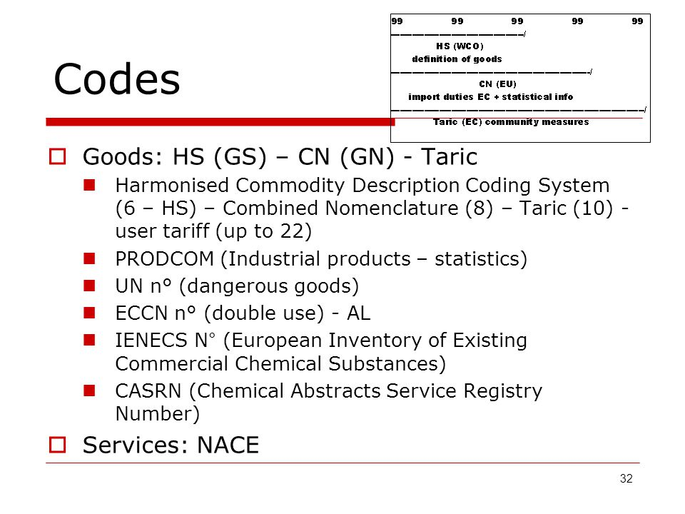 Codes 32  Goods: HS (GS) – CN (GN) - Taric Harmonised Commodity Description Coding System (6 – HS) – Combined Nomenclature (8) – Taric (10) - user ta