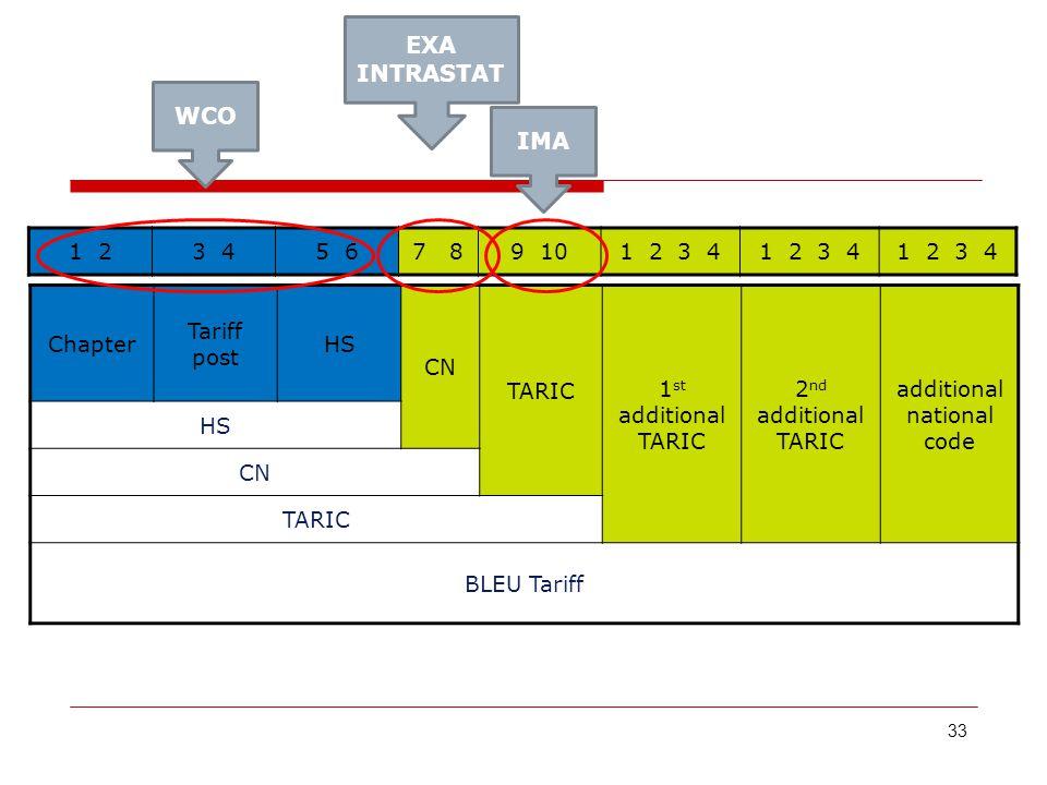 33 1 23 45 67 89 101 2 3 4 Chapter Tariff post HS CN TARIC 1 st additional TARIC 2 nd additional TARIC additional national code HS CN TARIC BLEU Tariff WCO EXA INTRASTAT IMA