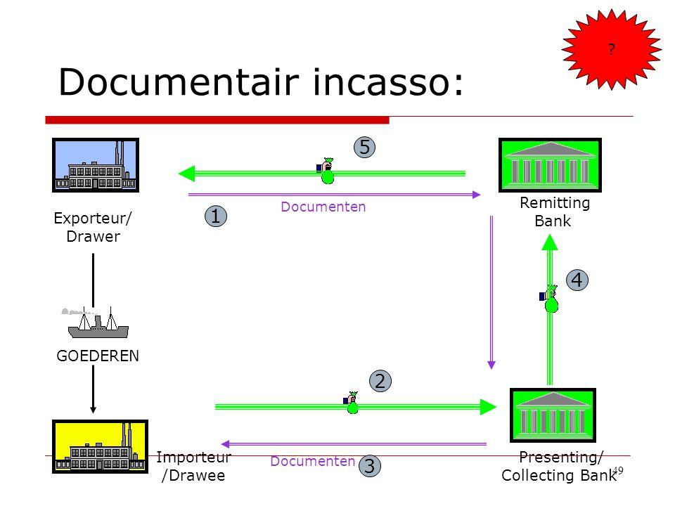 49 Documentair incasso: Remitting Bank Presenting/ Collecting Bank 2 3 Exporteur/ Drawer Importeur /Drawee Documenten 5 4 GOEDEREN Documenten 1 ?