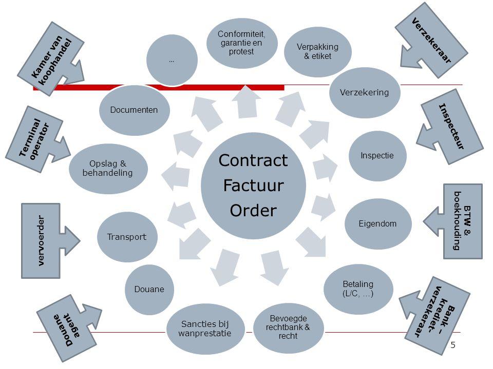 5 Contract Factuur Order Conformiteit, garantie en protest Verzekering InspectieEigendom Betaling (L/C, …) Verpakking & etiket Bevoegde rechtbank & re