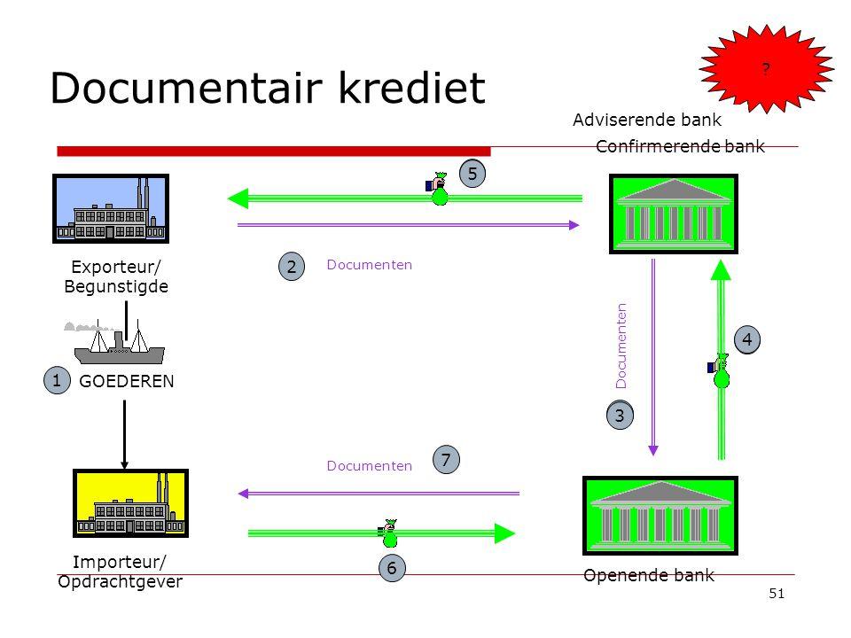 51 Documentair krediet Openende bank 2 4 Exporteur/ Begunstigde Importeur/ Opdrachtgever Documenten 5 3 Confirmerende bank 1 GOEDEREN Documenten 7 6 ?