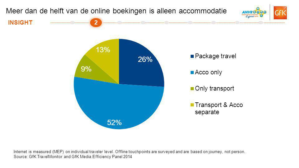 10© GfK 2014 | Presentatie ANVR congres 2014 | 14 November 2014 Internet is measured (MEP) on individual traveler level. Offline touchpoints are surve