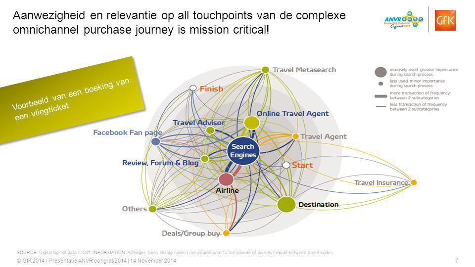 7© GfK 2014 | Presentatie ANVR congres 2014 | 14 November 2014 SOURCE: Digital log-file data n=201 INFORMATION: All edges (lines linking nodes) are pr