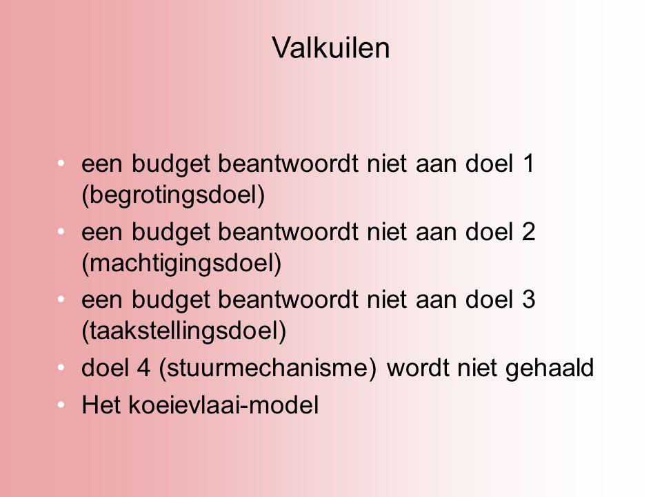 Valkuilen een budget beantwoordt niet aan doel 1 (begrotingsdoel) een budget beantwoordt niet aan doel 2 (machtigingsdoel) een budget beantwoordt niet