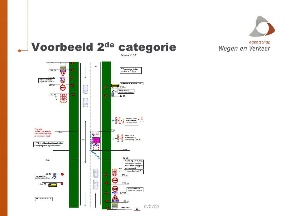 Voorbeeld: 3 de categorie op 2x2