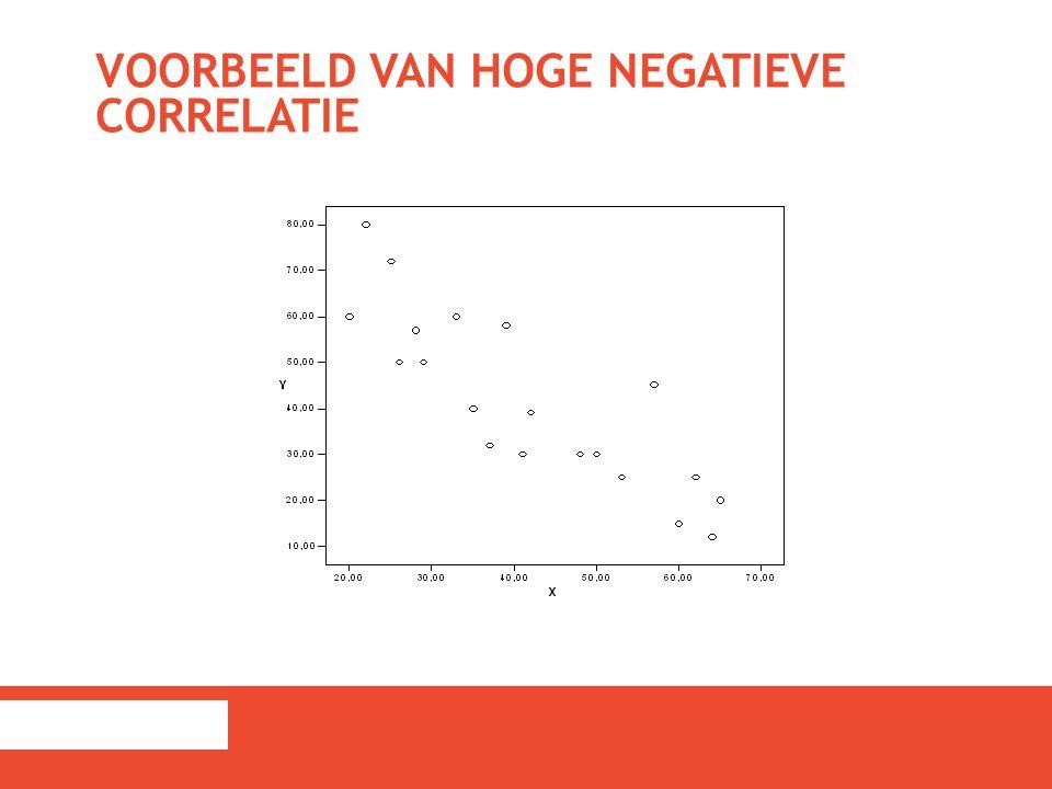 VOORBEELD VAN HOGE NEGATIEVE CORRELATIE