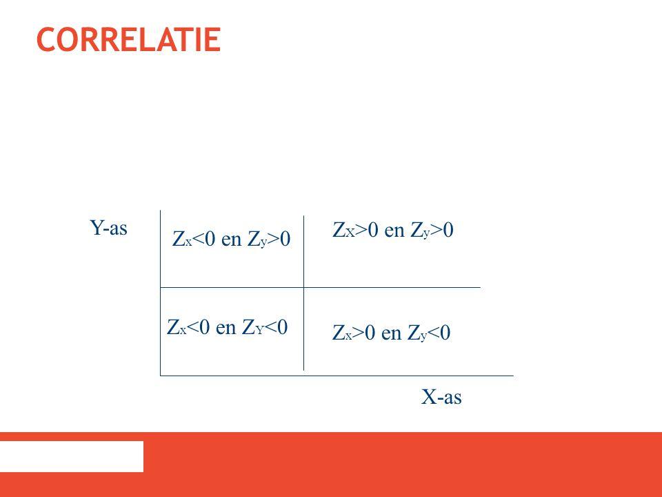 CORRELATIE X-as Y-as Z X >0 en Z y >0 Z x 0 Z x <0 en Z Y <0 Z x >0 en Z y <0