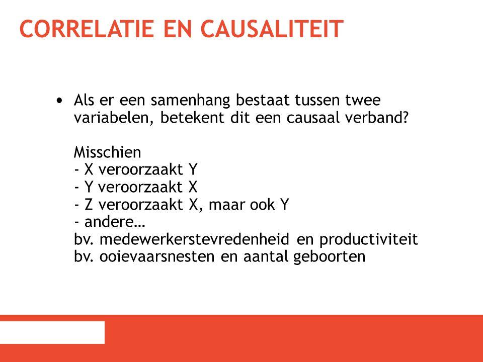 CORRELATIE EN CAUSALITEIT Als er een samenhang bestaat tussen twee variabelen, betekent dit een causaal verband? Misschien - X veroorzaakt Y - Y veroo