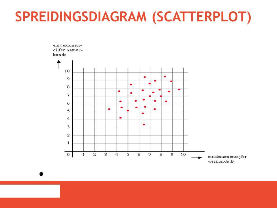 SPREIDINGSDIAGRAM (SCATTERPLOT)
