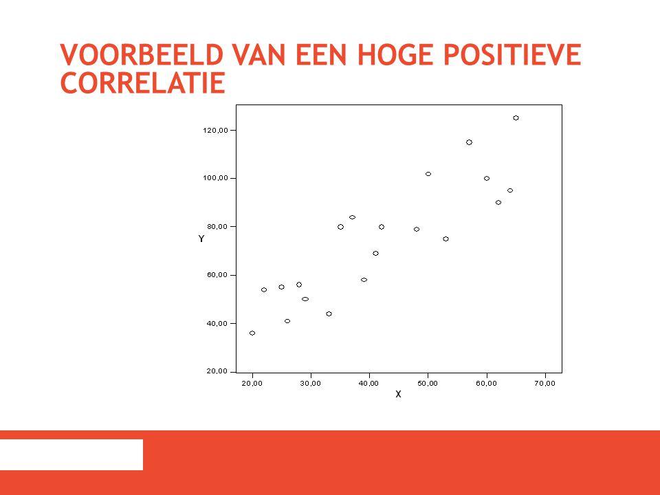 LAGE CORRELATIES.De variabelen hangen niet met elkaar samen (bv.