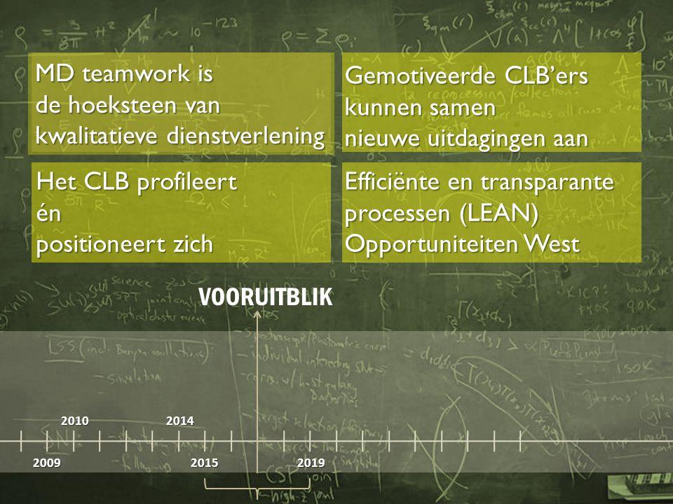 2009 20102014 20152019 VOORUITBLIK MD teamwork is de hoeksteen van kwalitatieve dienstverlening Het CLB profileert én positioneert zich Gemotiveerde CLB'ers kunnen samen nieuwe uitdagingen aan Efficiënte en transparante processen (LEAN) Opportuniteiten West