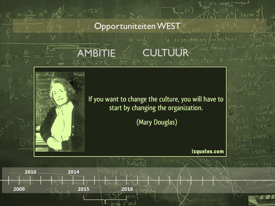 2009 2010 2014 20152019 Opportuniteiten WEST AMBITIE CULTUUR
