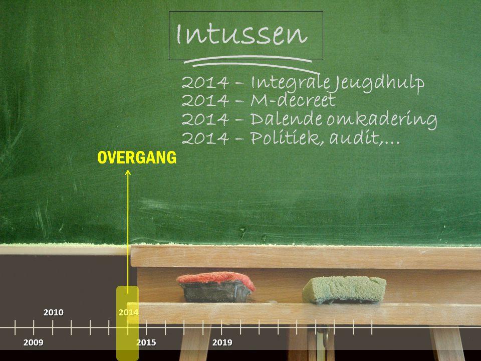Intussen 2009 20102014 20152019 OVERGANG 2014 – Integrale Jeugdhulp 2014 – Politiek, audit,… 2014 – Dalende omkadering 2014 – M-decreet