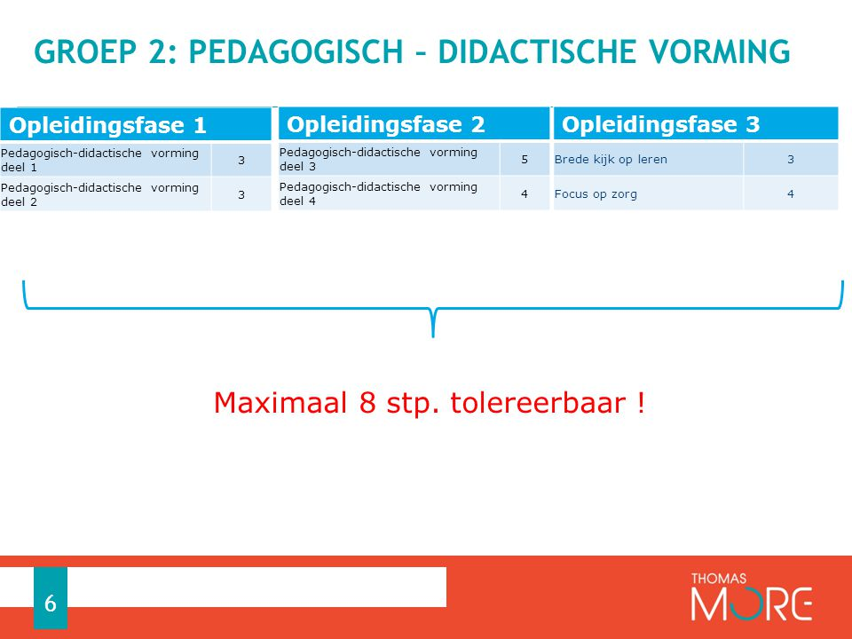 GROEP 2: PEDAGOGISCH – DIDACTISCHE VORMING 6 Opleidingsfase 3 Brede kijk op leren3 Focus op zorg4 Maximaal 8 stp.