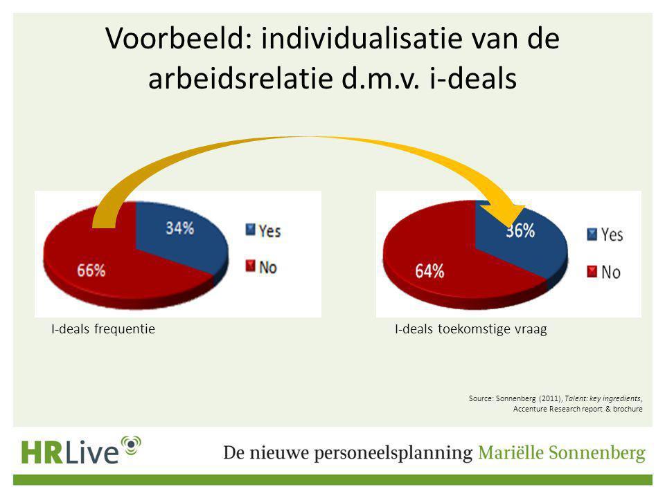 Voorbeeld: individualisatie van de arbeidsrelatie d.m.v.