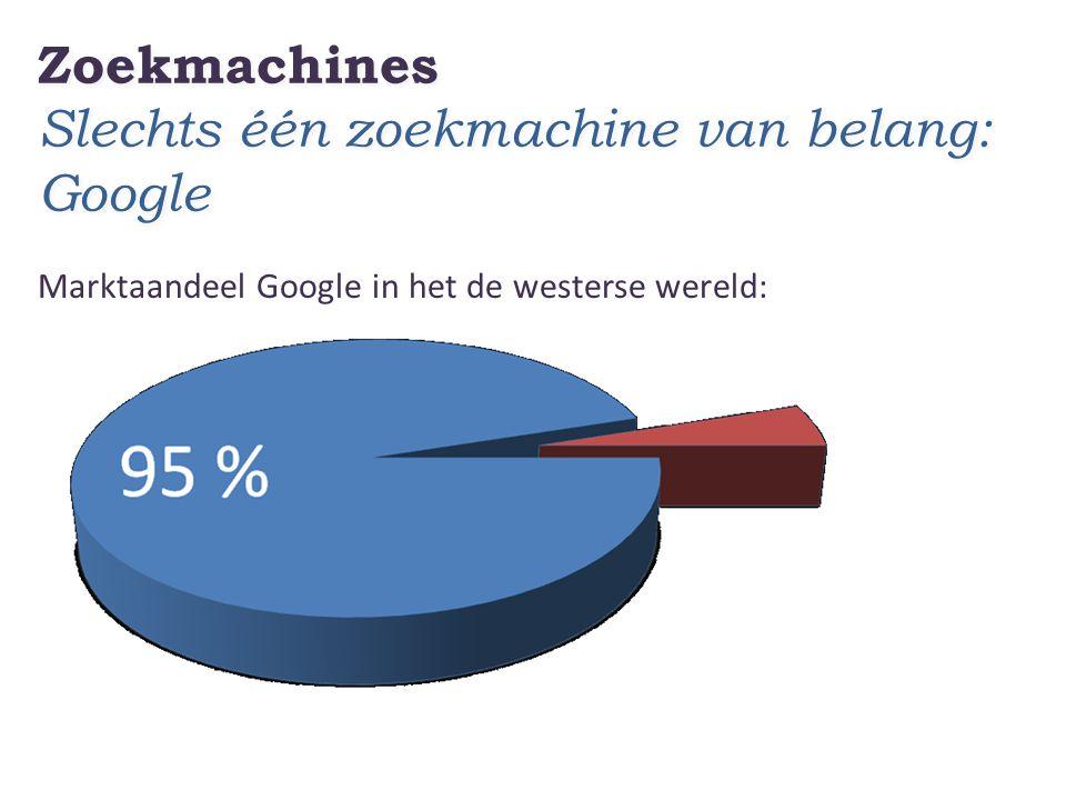 Zoekmachines Slechts één zoekmachine van belang: Google Marktaandeel Google in het de westerse wereld: