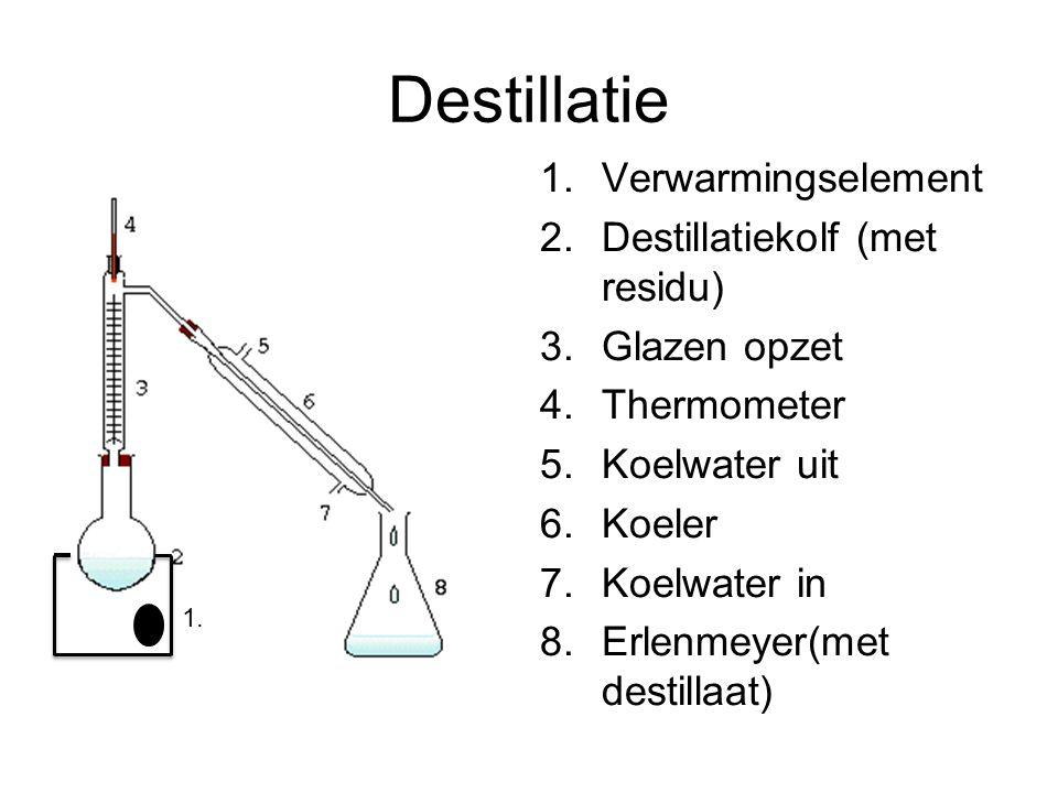 Oplossingen: Destilleren Berust op verschil in kookpunt.