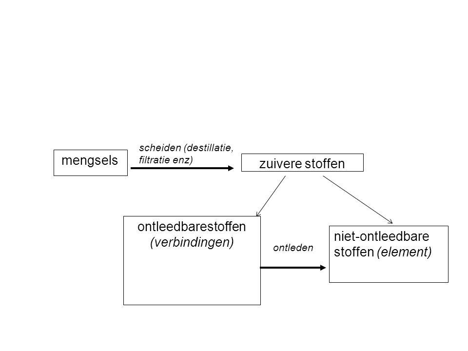 mengsels zuivere stoffen ontleedbarestoffen (verbindingen) scheiden (destillatie, filtratie enz) niet-ontleedbare stoffen (element) ontleden