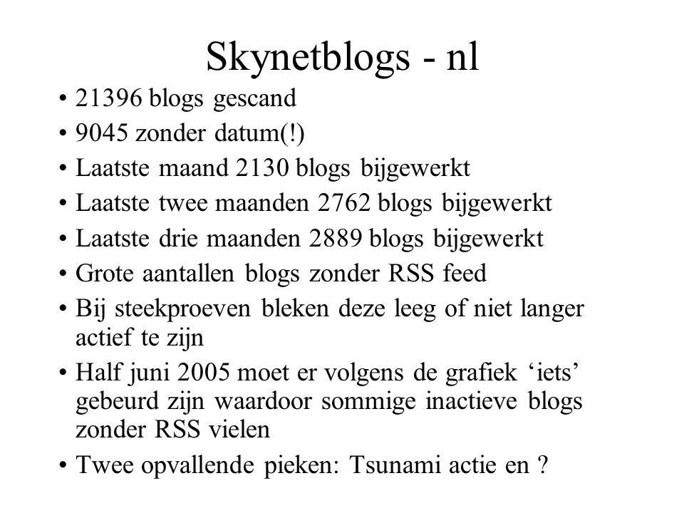 Skynetblogs - nl 21396 blogs gescand 9045 zonder datum(!) Laatste maand 2130 blogs bijgewerkt Laatste twee maanden 2762 blogs bijgewerkt Laatste drie maanden 2889 blogs bijgewerkt Grote aantallen blogs zonder RSS feed Bij steekproeven bleken deze leeg of niet langer actief te zijn Half juni 2005 moet er volgens de grafiek 'iets' gebeurd zijn waardoor sommige inactieve blogs zonder RSS vielen Twee opvallende pieken: Tsunami actie en