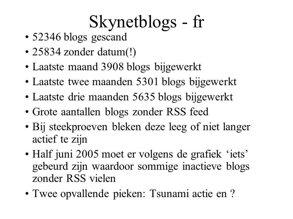 Skynetblogs - fr 52346 blogs gescand 25834 zonder datum(!) Laatste maand 3908 blogs bijgewerkt Laatste twee maanden 5301 blogs bijgewerkt Laatste drie maanden 5635 blogs bijgewerkt Grote aantallen blogs zonder RSS feed Bij steekproeven bleken deze leeg of niet langer actief te zijn Half juni 2005 moet er volgens de grafiek 'iets' gebeurd zijn waardoor sommige inactieve blogs zonder RSS vielen Twee opvallende pieken: Tsunami actie en
