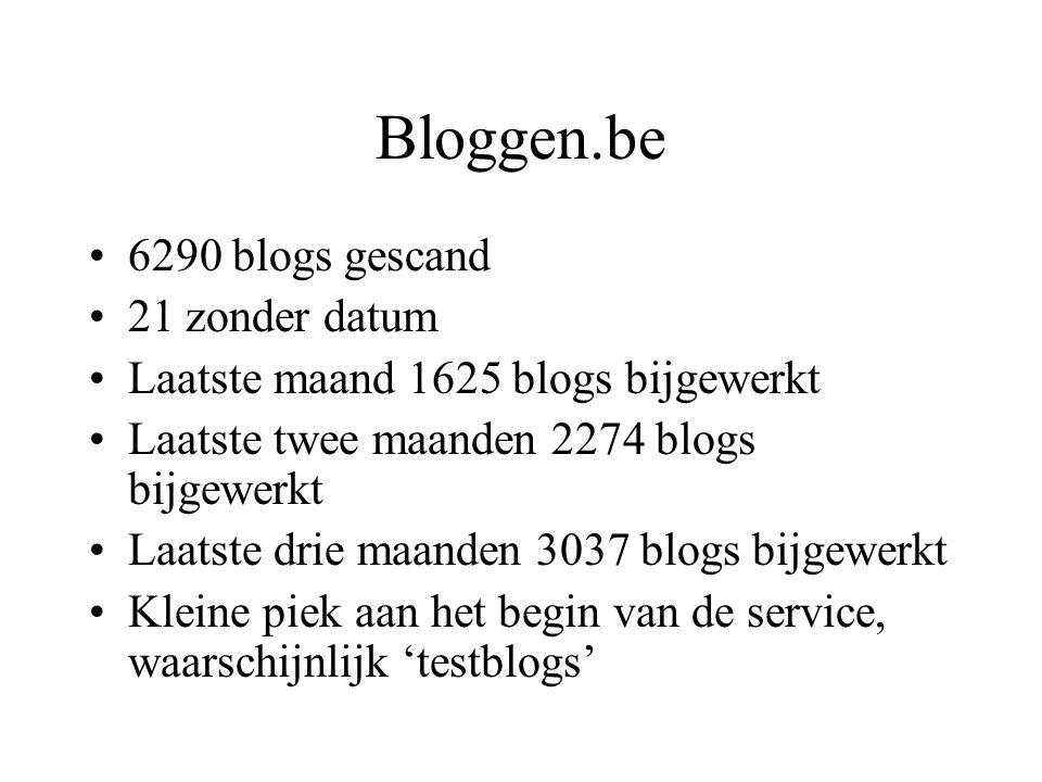 Bloggen.be 6290 blogs gescand 21 zonder datum Laatste maand 1625 blogs bijgewerkt Laatste twee maanden 2274 blogs bijgewerkt Laatste drie maanden 3037 blogs bijgewerkt Kleine piek aan het begin van de service, waarschijnlijk 'testblogs'