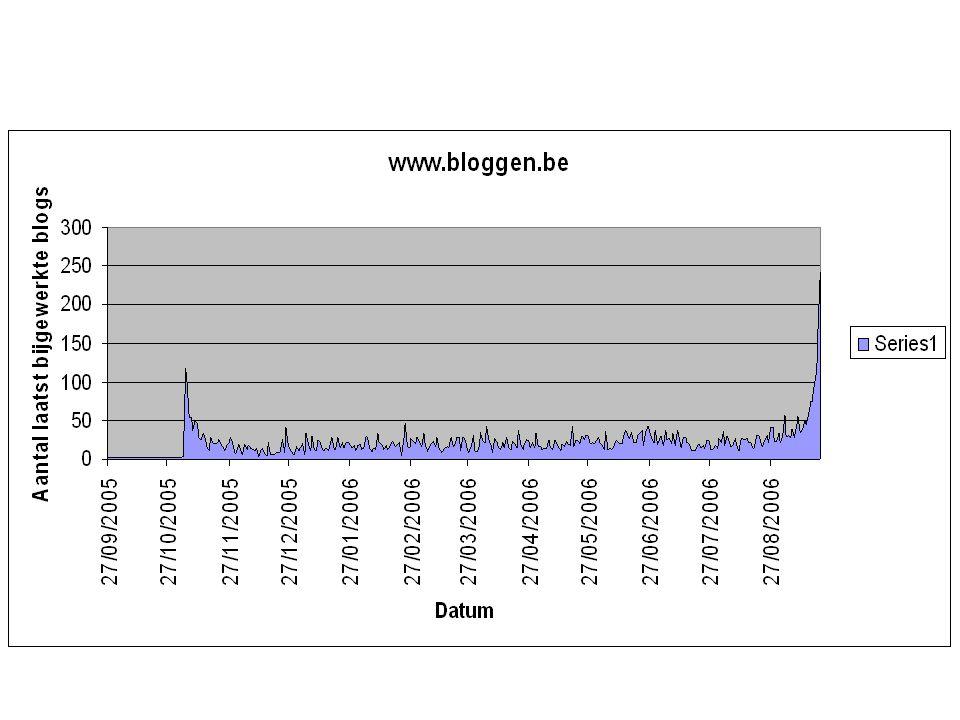 Seniorennet blogs 5486 blogs gescand 231 zonder datum Laatste maand 2185 blogs bijgewerkt Laatste twee maanden 2780 blogs bijgewerkt Laatste drie maanden 3152 blogs bijgewerkt
