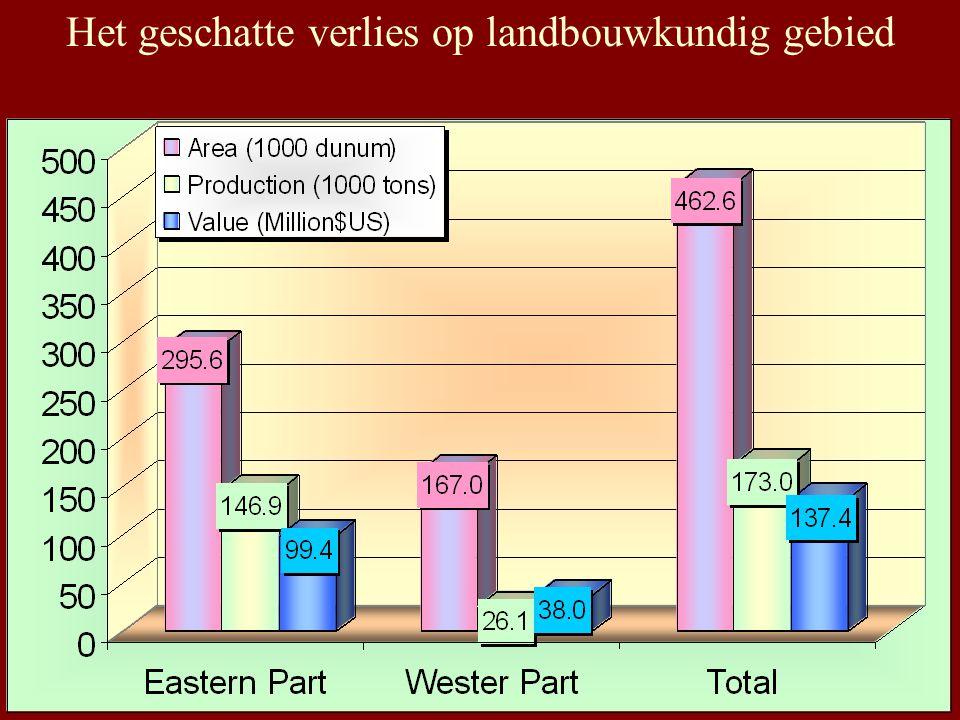 Het geschatte verlies op landbouwkundig gebied