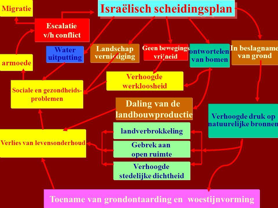 Palestijnse bronnen en waterputten worden bedreigd