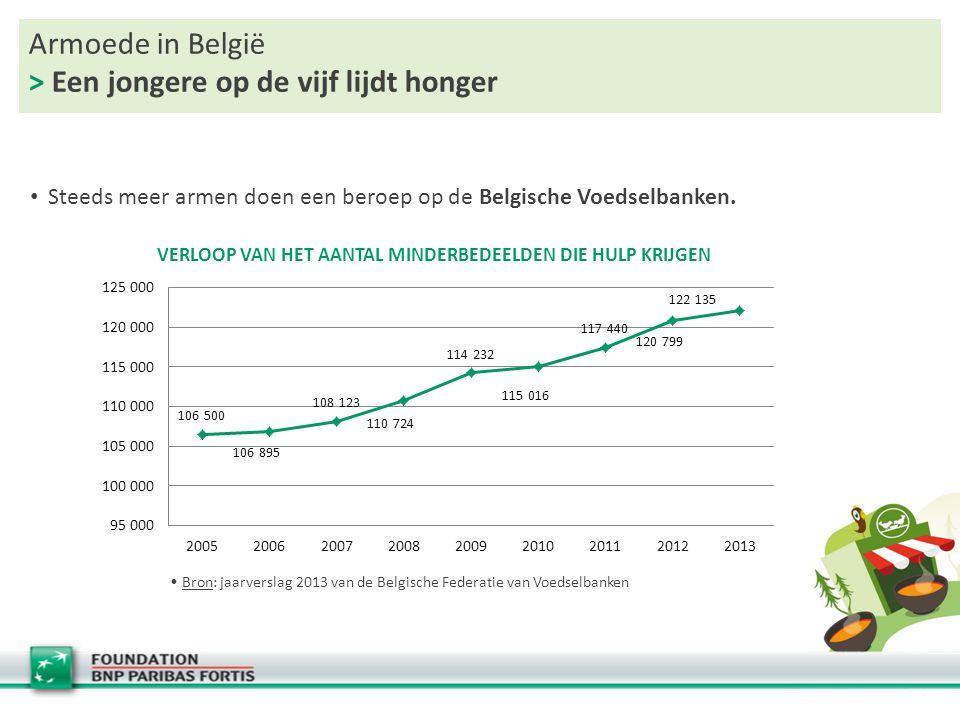 Armoede in België > Een jongere op de vijf lijdt honger Steeds meer armen doen een beroep op de Belgische Voedselbanken.