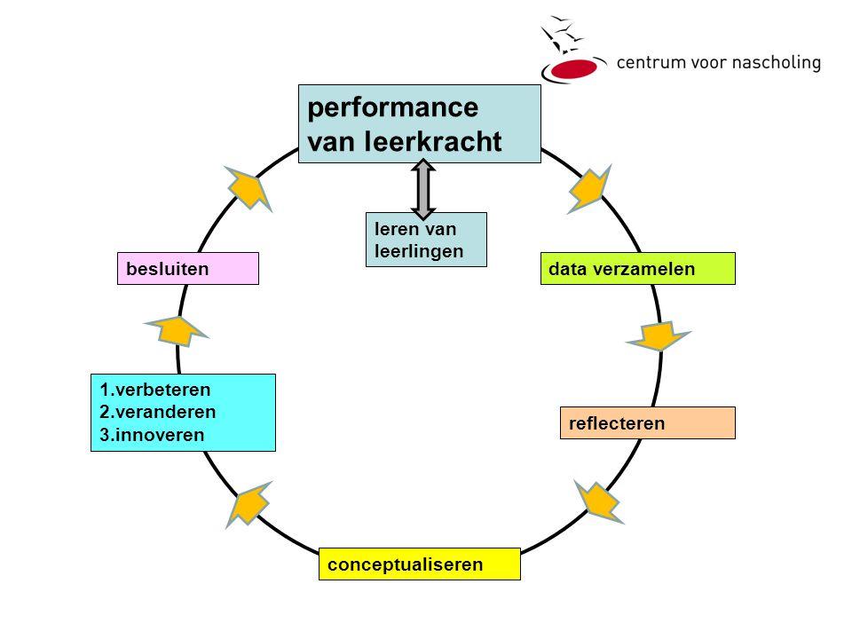 performance van leerkracht data verzamelen leren van leerlingen reflecteren conceptualiseren 1.verbeteren 2.veranderen 3.innoveren besluiten 2.