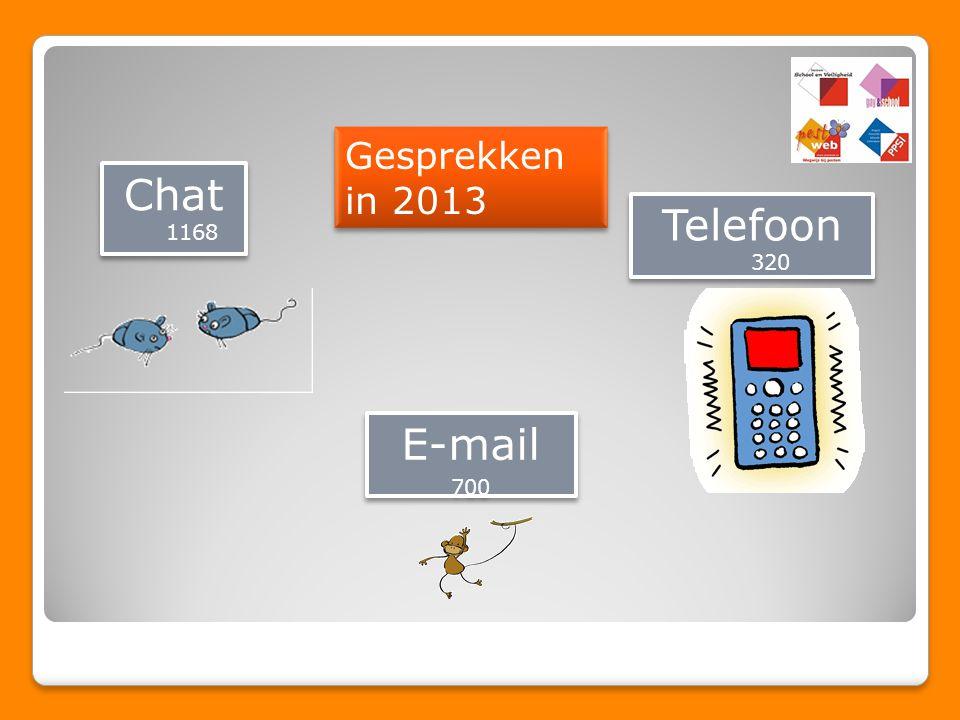 Chat 1168 E-mail 700 E-mail 700 Telefoon 320 Gesprekken in 2013