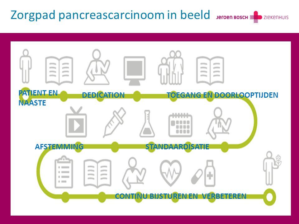 Zorgpad pancreascarcinoom in beeld DEDICATION STANDAARDISATIE TOEGANG EN DOORLOOPTIJDEN CONTINU BIJSTUREN EN VERBETEREN AFSTEMMING PATIENT EN NAASTE
